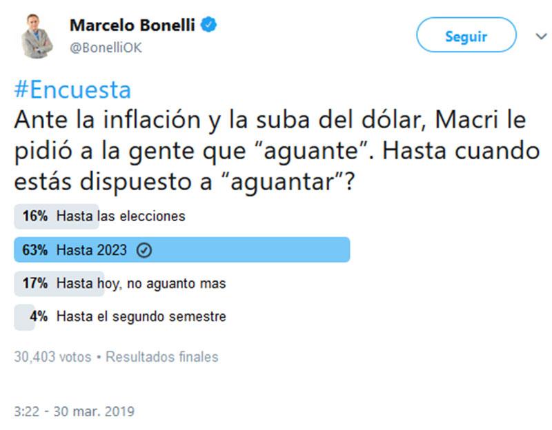 marcelo-bonelli-encuesta-aguantar-completa
